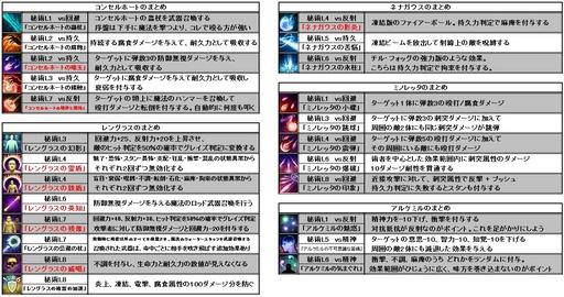 Pillars of Eternity_名前あり魔法のまとめ.jpg