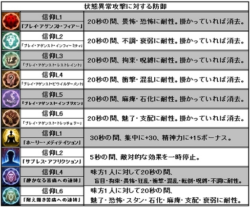 Pillars of Eternity_魔法攻撃に対する防御呪文のリストnew.jpg